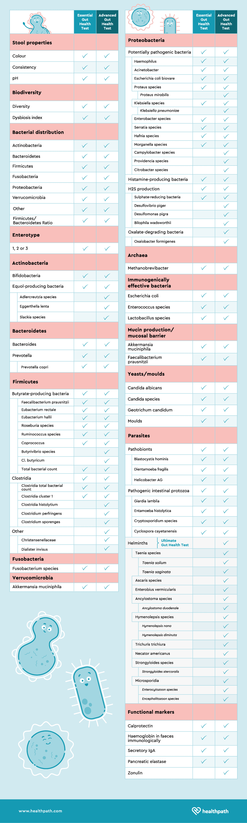 Healthpath biomarkers comparison table